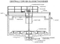 Centrally Driven Sludge Thickener