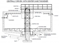 Centrally Driven With Center Cage Thickener