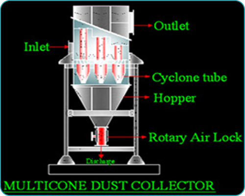 Mechanical Dust Collectors In Ahmedabad Abhay Boilers
